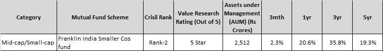 Top midcap-smallcap-Mutual Fund-Franklin India Smaller cos fund