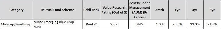 Top midcap-smallcap-Mutual Fund-Mirae Emerging blue chip fund