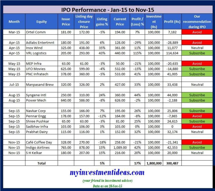 IPO Performance Jan-15 to Nov-15
