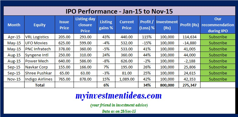 Myinvestmentideas recommended IPOs-Jan-15 to Nov-15