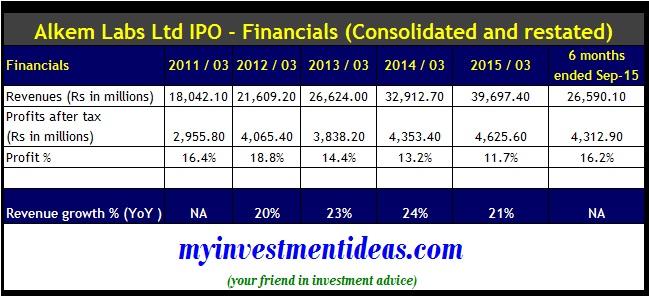 Alkem Labs IPO - Company financials