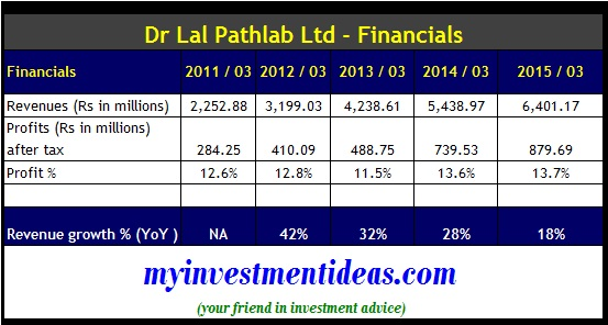 Dr Lal Pathlab IPO - Company Financials