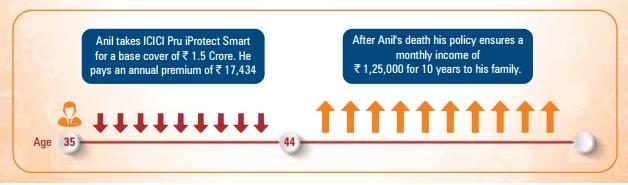 ICICI Pru iProtect Smart - Illustration-2