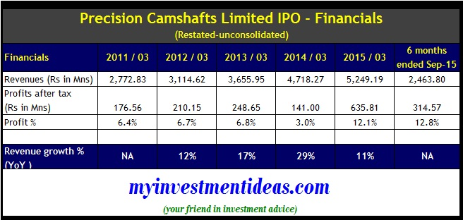Precision Camshafts IPO Review - Financials