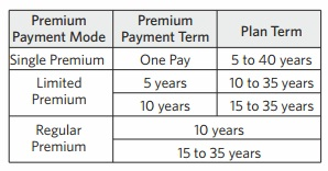indialife first guaranteed retirement plan-premium tenure