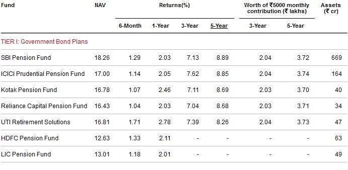 Best and worst NPS funds-Tier-I-Govt Bond Plans