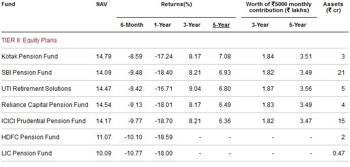 Best and worst NPS funds-Tier-II-Equity Plans