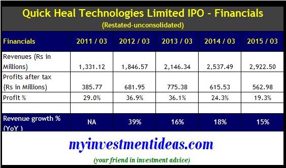 Quick Heal IPO - Financials