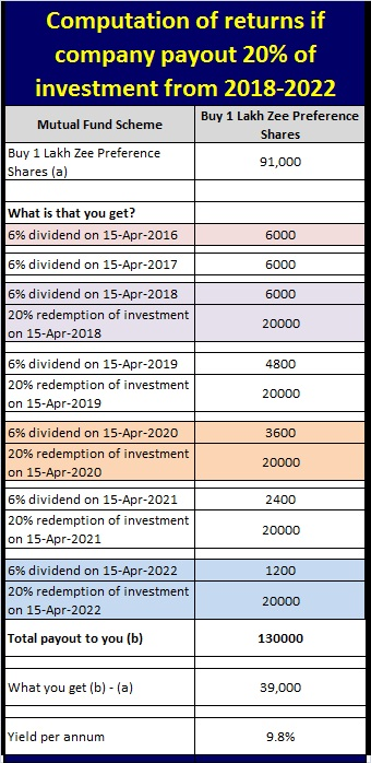 computation of returns - Scenario1- zee entertainment preference shares 2022