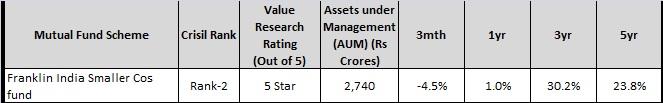 franklin ind smaller cos - top 5 midcap-small cap funds-2016