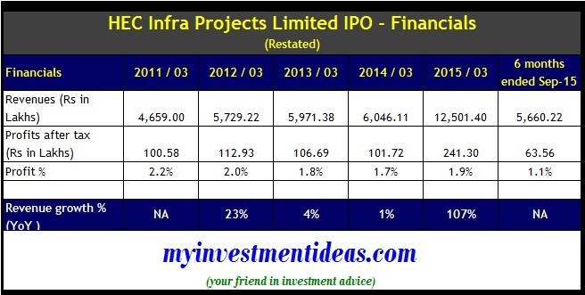 HEC Infra Projects IPO - Financials