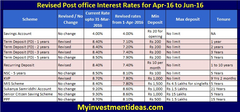 Revised Post office Interest Rates for Apr-16 to Jun-16