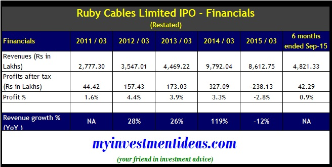 Ruby Cables IPO - Financials