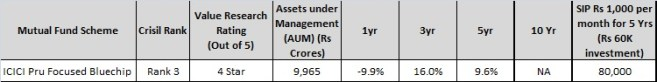 ICICI Pru focussed blue chip fund - Top and best Large cap mutual fund for 2016