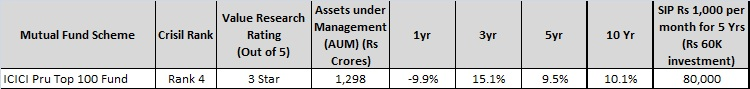ICICI Pru top 100 - Top Large cap mutual fund for 2016