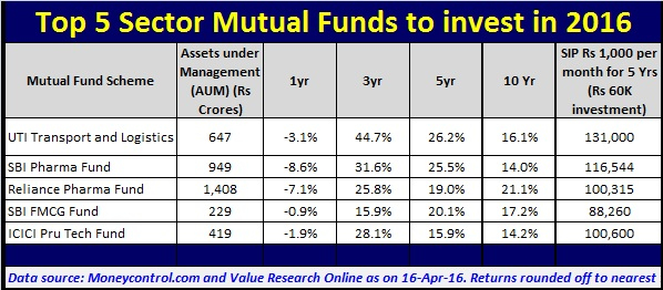 Top Mutual Funds To Invest Now