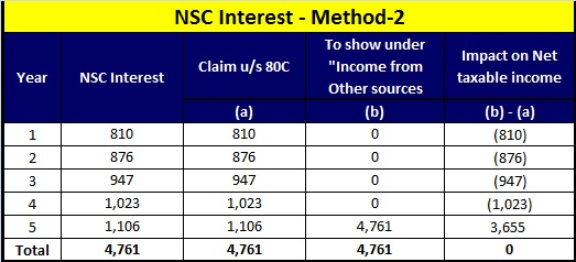 how to show nsc interest in income tax return-method-2