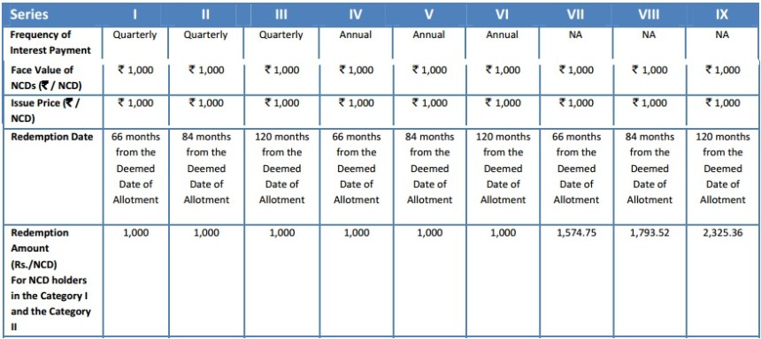 Mahindra Financial Services NCD-maturity amts