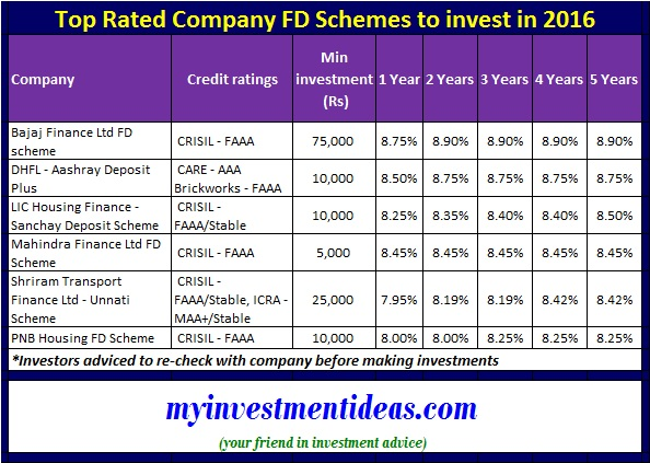 List of Top Rated company FD Schemes 2016