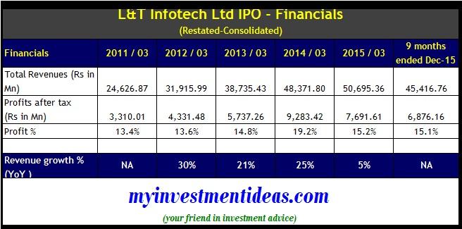 L-T Infotech IPO - Financials