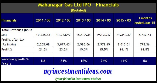 Mahanagar Gas IPO - Financials