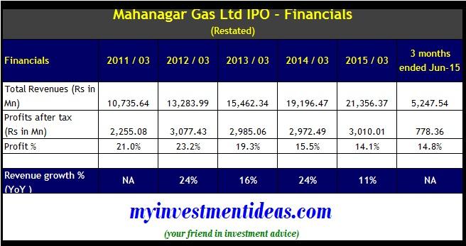 Mahanagar Gas IPO - Financials