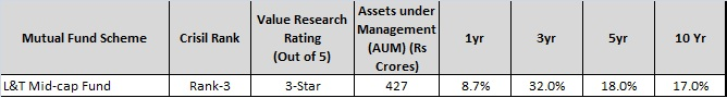 l&t midcap fund-top smallcap funds to invest in 2016