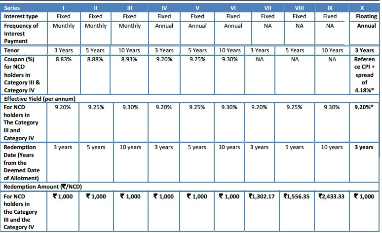 DHFL NCD Issue Aug 2016 - Interest Rates