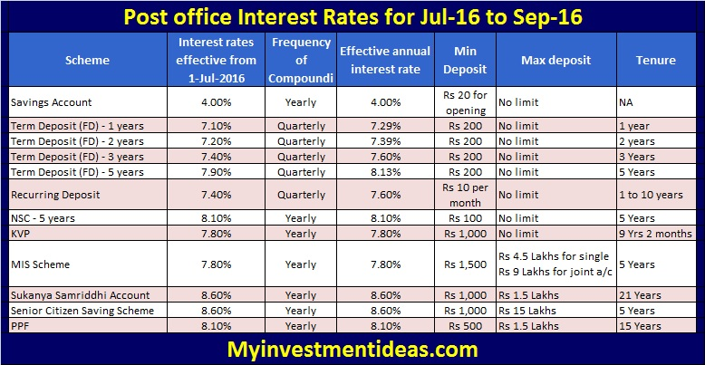 Latest Post office Interest Rates for Jul-16 to Sep-16