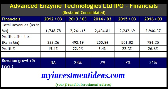 advanced enzyme technologies ipo financials