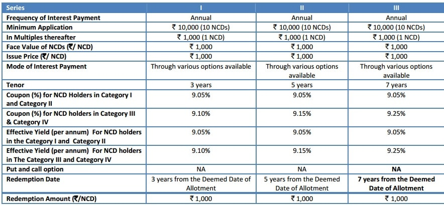 Interest rates of DHFL NCD Aug - Sep 2016 - Tranche II