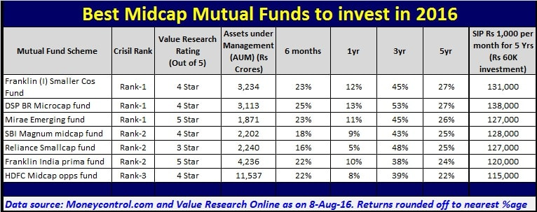 Mutual funds with best 10 year returns-7038