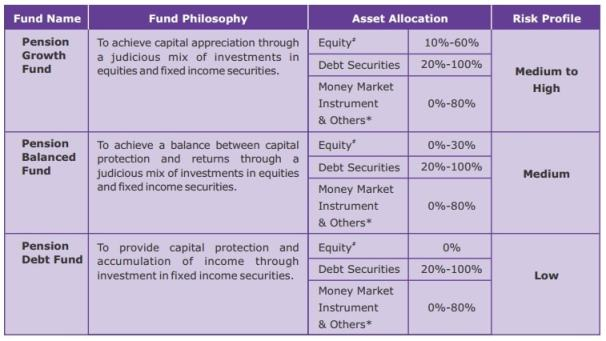 Various investment funds in Canara HSBC OBC Life Insurance Bhavishya Plan