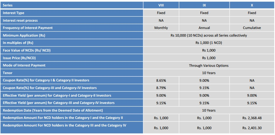 Interest rates for Indiabulls Housing Finance Unsecured NCD Sep 2016