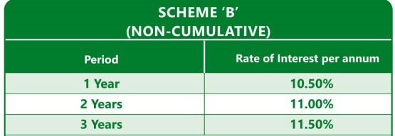 Inkel FD Scheme-Interest rate for non-Cumulative option