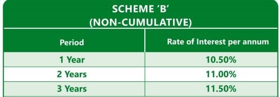 Inkel FD Scheme-Interest rate for non-Cumulative option