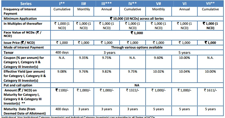 SREI Infra Finance NCD 2016 - Interest rate chart