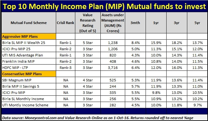 List of Top 10 Monthly Income Plan - MIP Mutual Funds to invest