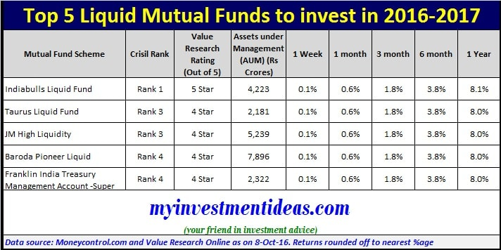 List of Top 5 Liquid Mutual funds to invest in 2016-2017 for short term