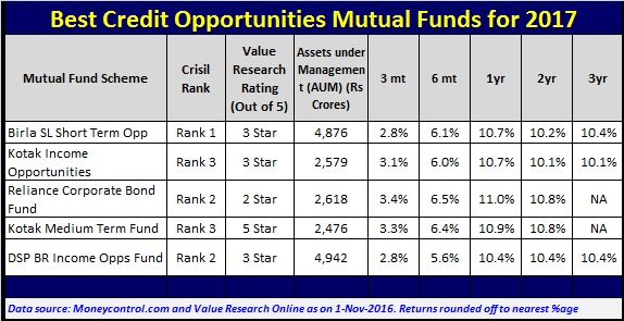 List of Best Credit Opportunities Mutual Funds to invest for 2017