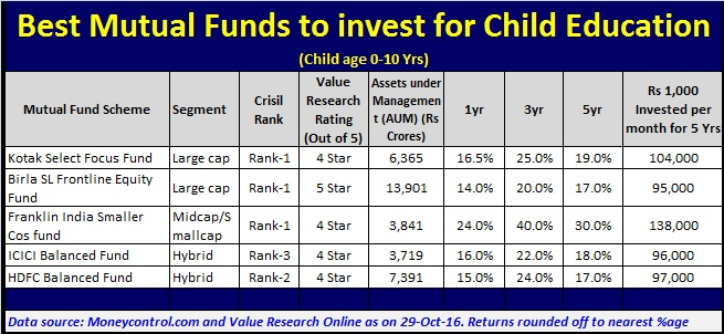 Top 5 Mutual Funds for Child Education when Child age is 0-10 Years