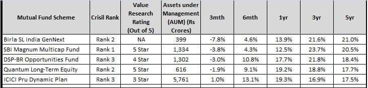 balance of top diversified mutual fund 2017