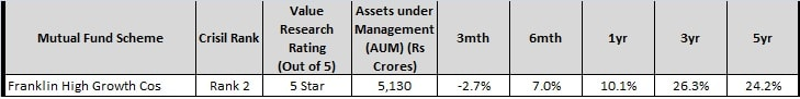top and best diversified mutual fund 2017-franklin india high growth cos fund