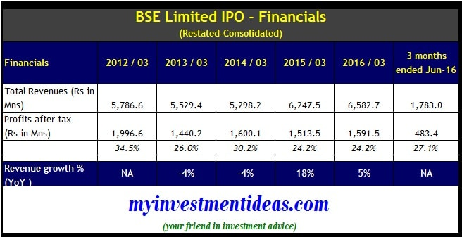 BSE Limited IPO - Financials - Consolidated