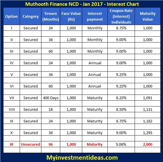 Muthoot Finance NCD Jan 2017 - Interest Rates