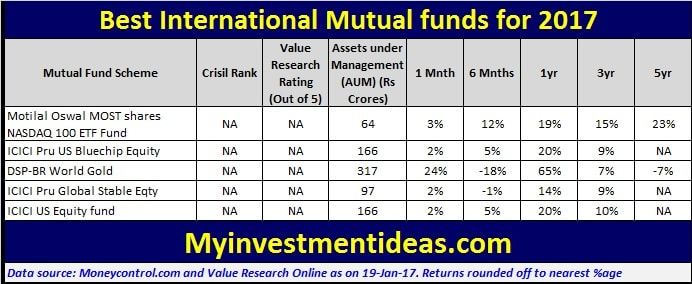 Returns from Top and Best International Mutual Funds to invest in 2017