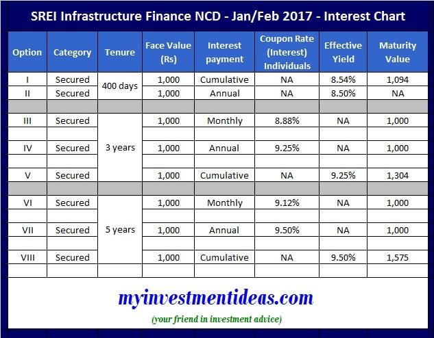SREI Infrastucture Finance NCD Feb 2017 - Interest Chart-min