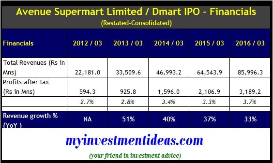 Dmart IPO - Restated Standalone Financials