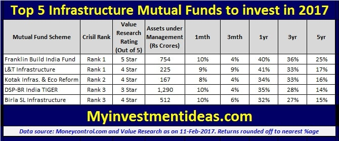 List of Top 5 Infrastructure Mutual funds to invest in 2017-2018-min