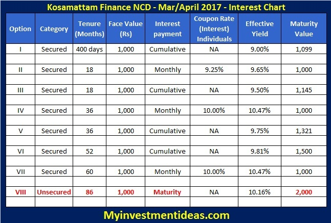 Interest rates of Kosamattam Finance NCD Mar-Apr-2017